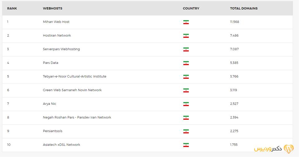 مقایسه شرکت های هاستینگ ایران