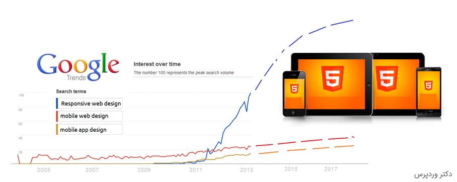 جستجو ریسپانسیو در گوگل ترند
