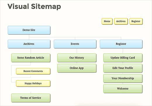 preview-visualsitemap