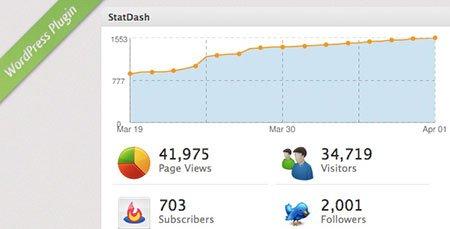 نمایش آمار سایت در وردپرس با افزونه StatDash