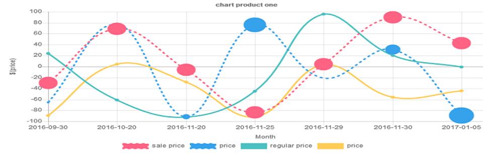 نمودار تغییر قیمت محصولات در ووکامرس