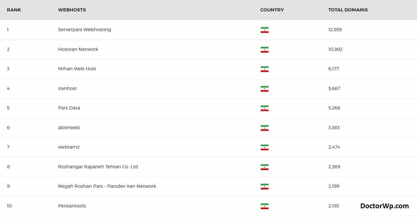 بهترین هاست های ایران