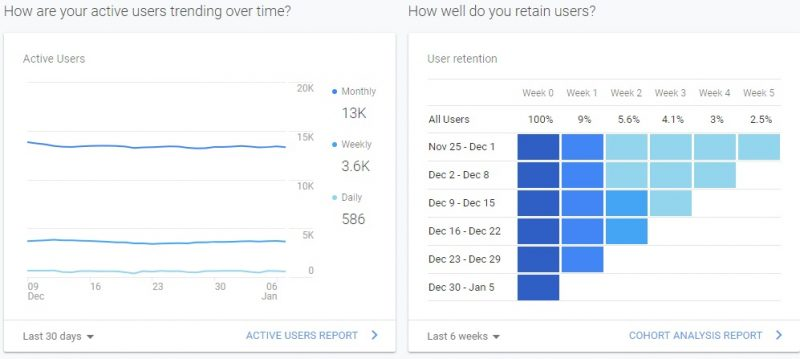 How well do you retain users