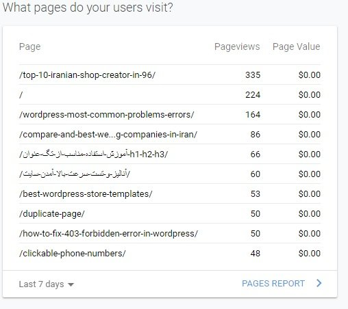 What pages do your users visit
